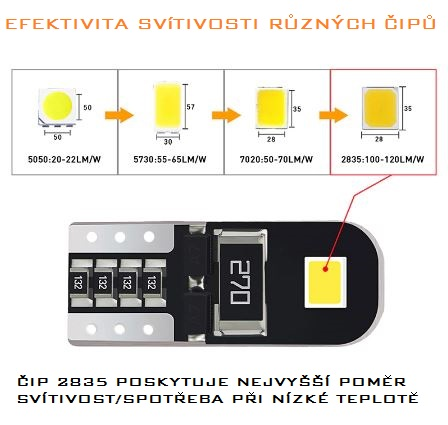 T10 typ SMD LED diody